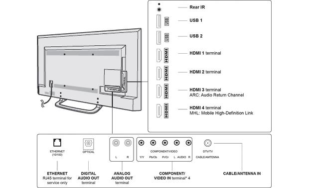 SunBriteTV® Veranda Series Back (A/V connections)