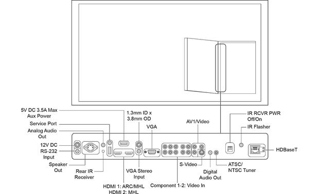 SunBriteTV® Signature Series Details for A/V connections