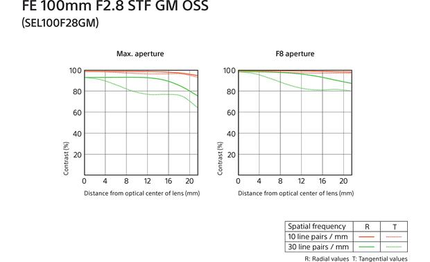 Sony SEL100F28GM FE 100mm f/2.8 STF GM OSS MTF chart