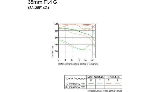 Sony 35mm f/1.4 G MTF charts