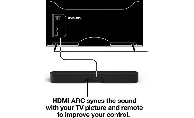 Sonos Beam 3.1 Home Theater System Connections