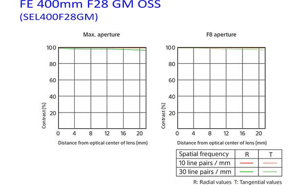 Sony FE 400mm f/2.8 GM OSS MTF charts