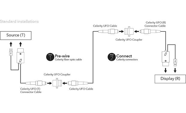Celerity Technologies Universal Fiber Optic HDMI Cable Connection diagram