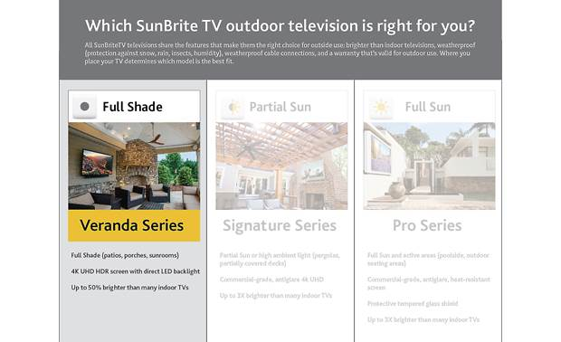 SunBriteTV SB-V-75-4KHDR-BL The Veranda series is designed for full-shade locations