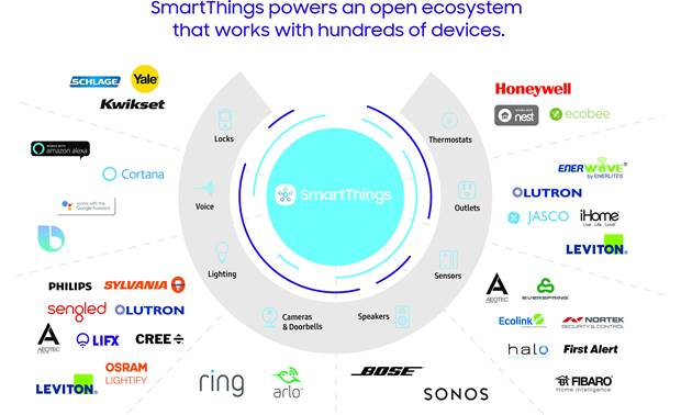 Samsung SmartThings GPS Tracker SmartThings powers an open ecosystem that works with hundreds of devices