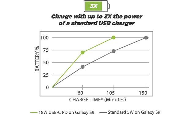 Scosche PowerVolt 3.0 USB-C Fast Charger Power output comparison chart