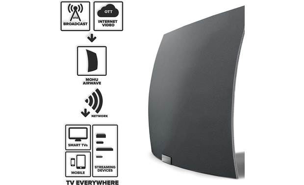 Mohu AirWave™ AirWave combines broadcast TV signals with free web content and streams them to multiple devices