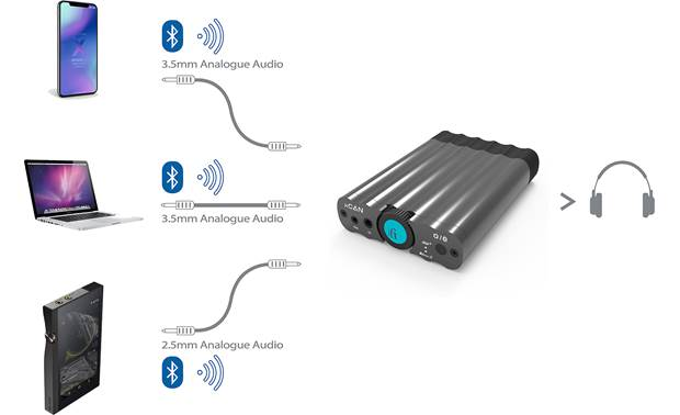 iFi Audio xCAN Wired and wireless connections