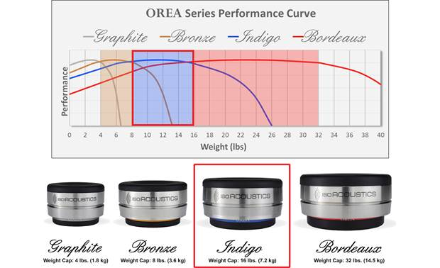 IsoAcoustics OREA Indigo Other
