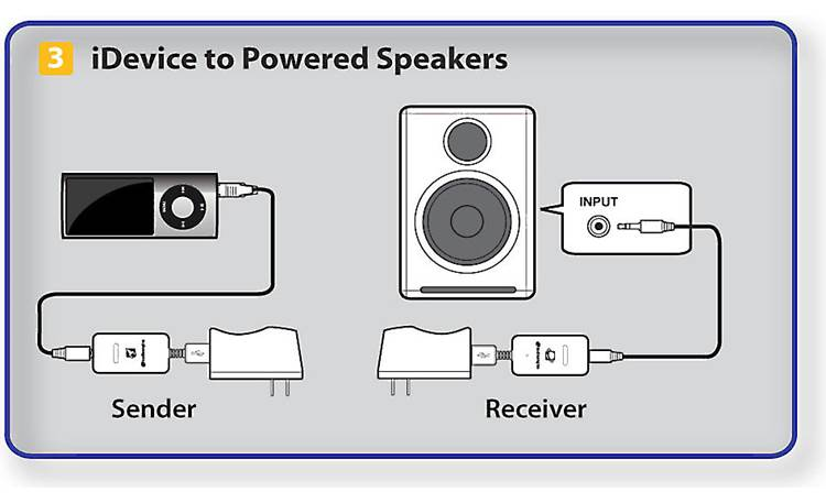 Audioengine W3 Sample connection diagram (additional USB power adapter required, not supplied)