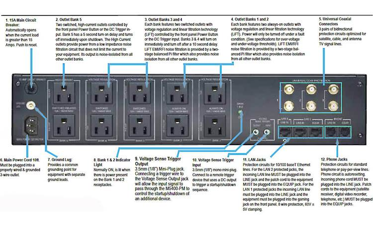 Panamax M5400-PM Back-panel feature diagram