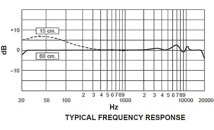 Shure KSM32 Frequency response