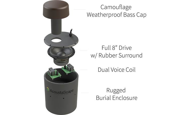 Acoustic Landscape™ AS4.1 The burial-rated subwoofer has unusual looks and delivers excellent bass
