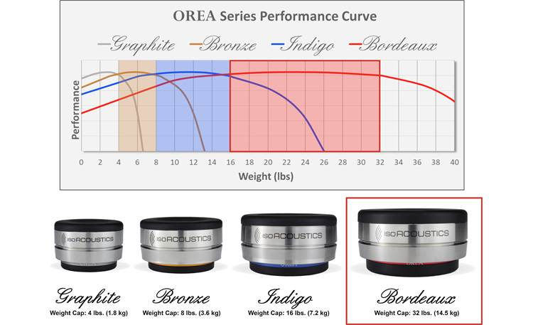 IsoAcoustics OREA Bordeaux Other