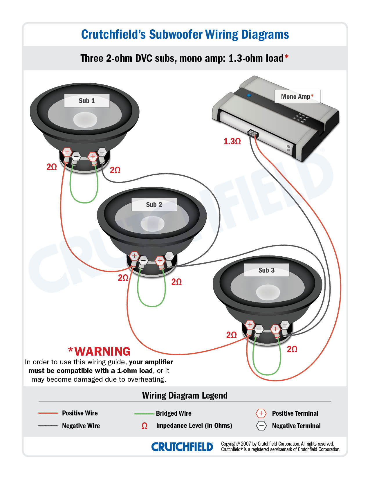 Ron, Three DVC 2-ohm subs get wired to a mono amp capable of driving a  1-ohm load ...