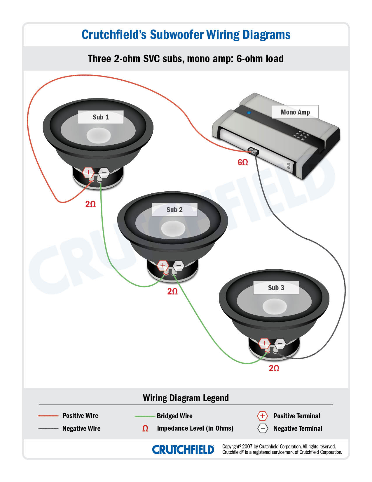 subwoofer wiring diagrams \u2014 how to wire your substhis diagram shows how three svc subs get wired in series in your case, on the diagram captions, change the 2s to 4s and the 6 to a 12